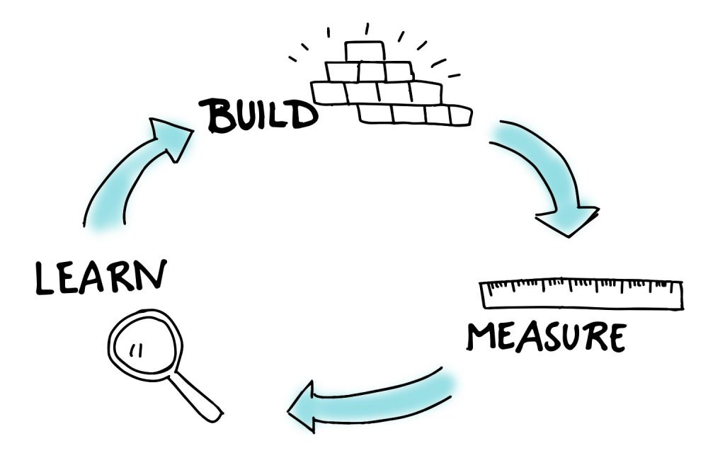 Build learn measure cycle