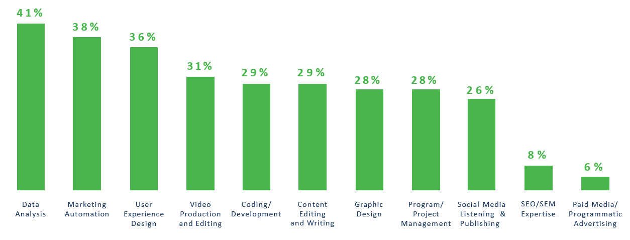 marketing hiring trends