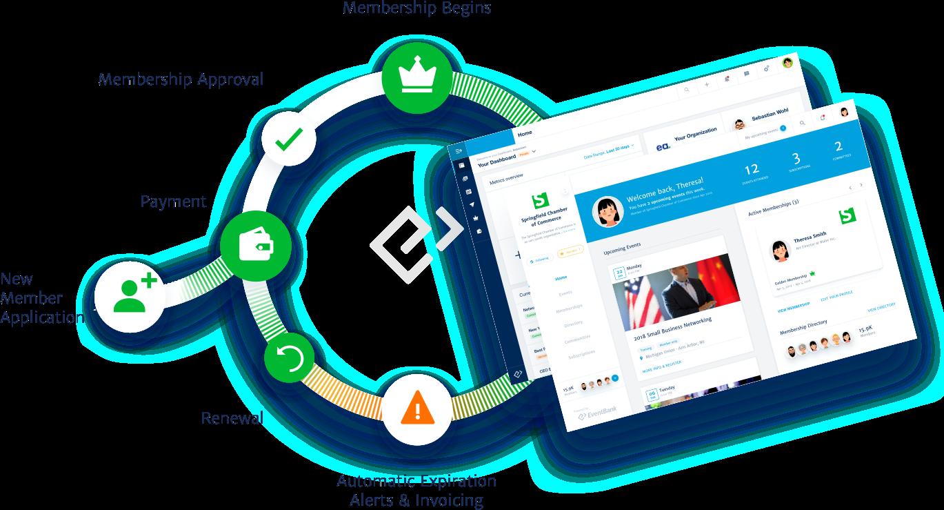 EventBank-Membership-flow