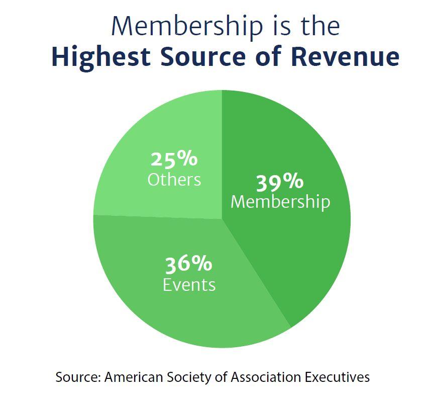 Membership ROI
